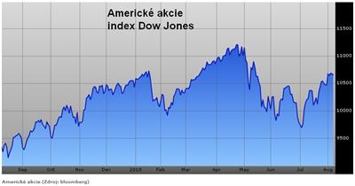 Index Dow Jones