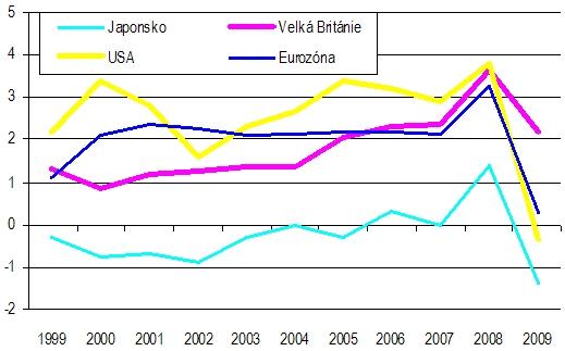 Vývoj v inflace ve vyspělých zemích, v %