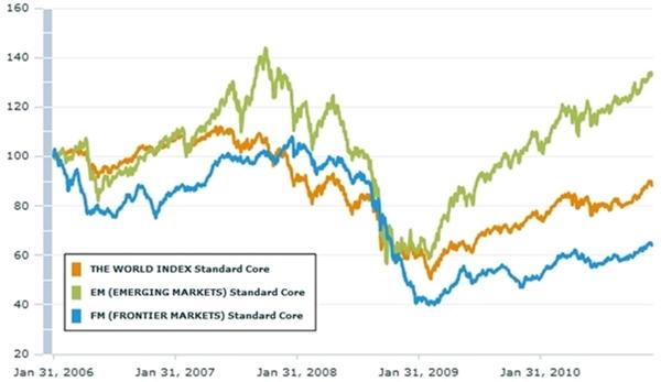 Svět – relativní vývoj indexů MSCI World, Emerging a Frontier