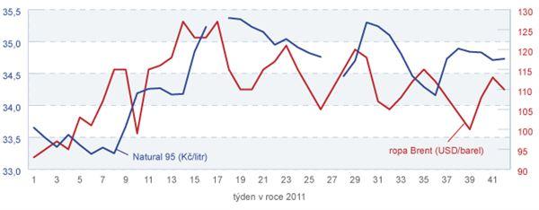 Korelace mezi cenou ropy a spotřebitelskými cenami benzinu