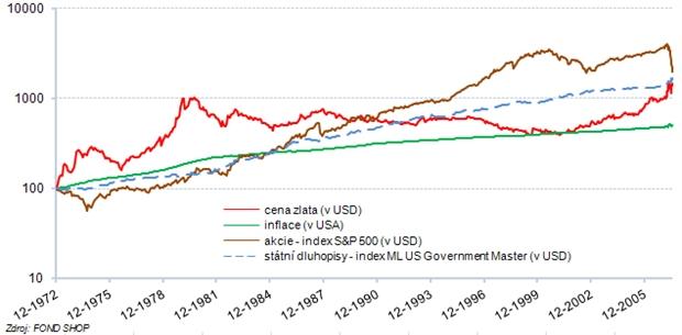 Zlato, inflace, akcie a dluhopisy – USA (logaritmické měřítko)