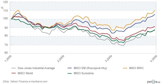 Vývoj akciových trhů v různých regionech