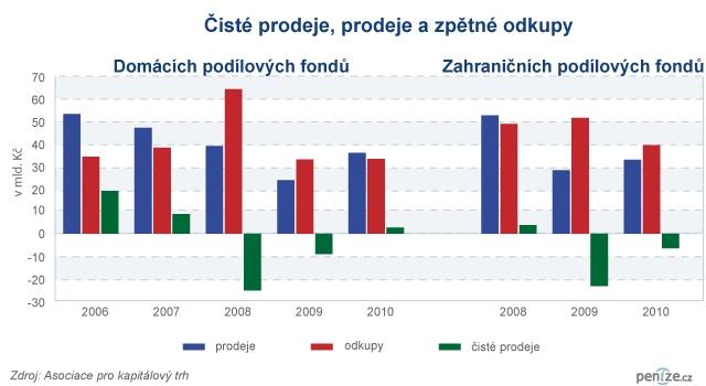 Čisté prodeje, prodeje a zpětné odkupy domácích a zahraničních podílových fondů