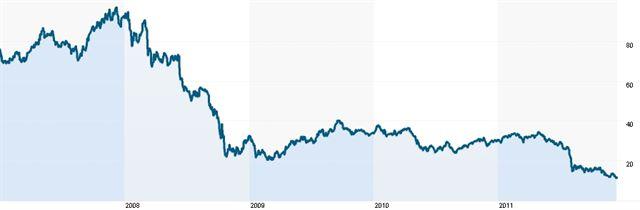 Vývoj cen akcií: Veolia