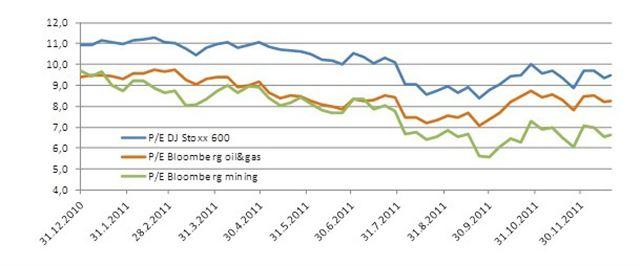 Vývoj ocenění akcií těžařů v roce 2011