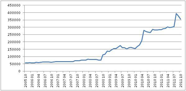 Devizové rezervy švýcarské centrální banky