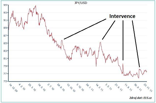 Měnový pár jenu a dolaru se zvýrazněnými okamžiky intervence BoJ. Dva roky