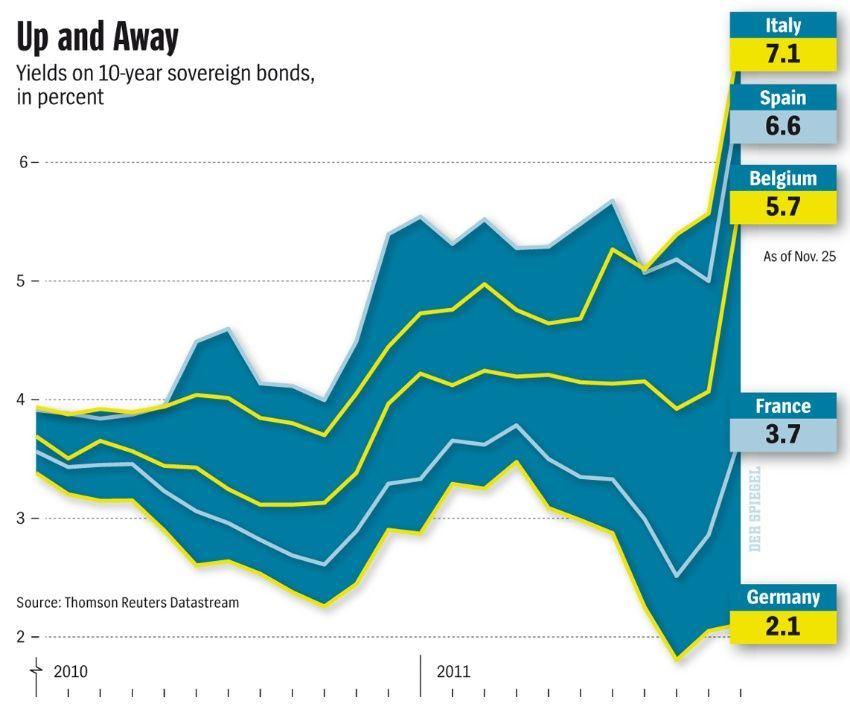 Úroky desetiletých státních dluhopisů (v procentech)
