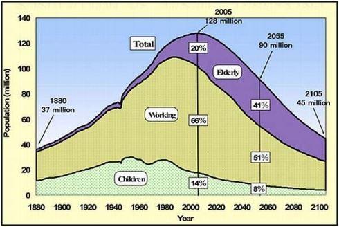 Prognóza složení japonského obyvatelstva