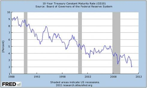 Výnos desetiletých amerických vládních dluhopisů do splatnosti
