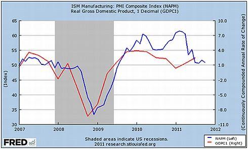 Index nákupních manažerů (modře) a mezičtvrtletní změna HDP (červeně) v USA