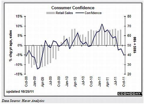 Spotřebitelská důvěra (modře) a růst maloobchodních tržeb (šedě) v USA