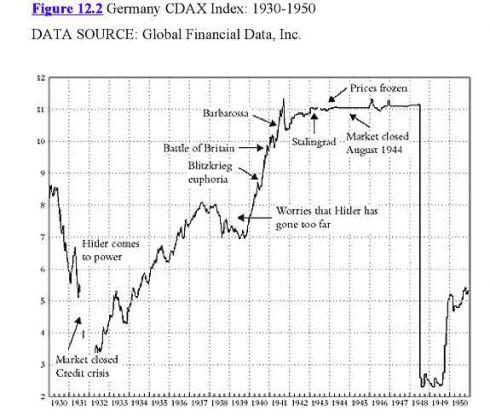 Vývoj něměcké burzy 1930–1950