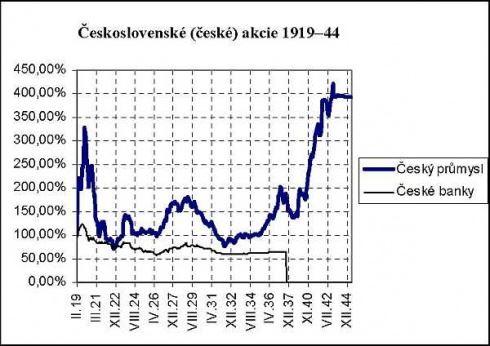 Československé akcie 1914–1944