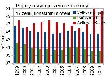 prijmy a vydaje eurozony