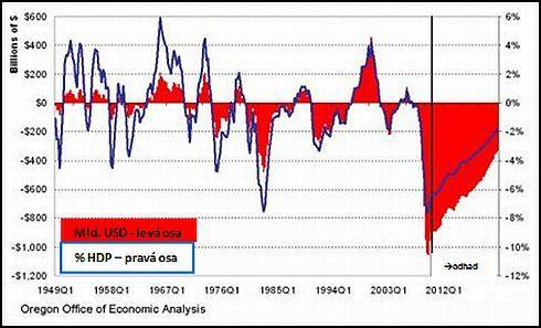 USA: produkční mezera