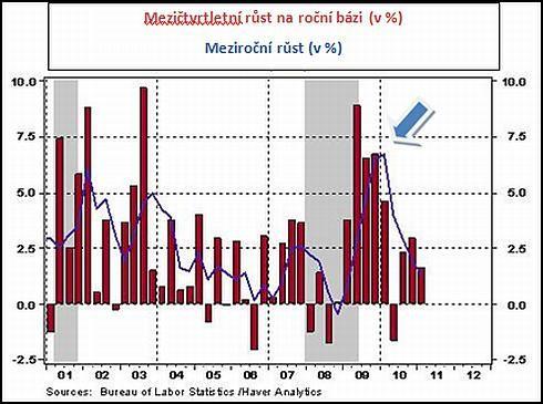 USA: produktivita práce