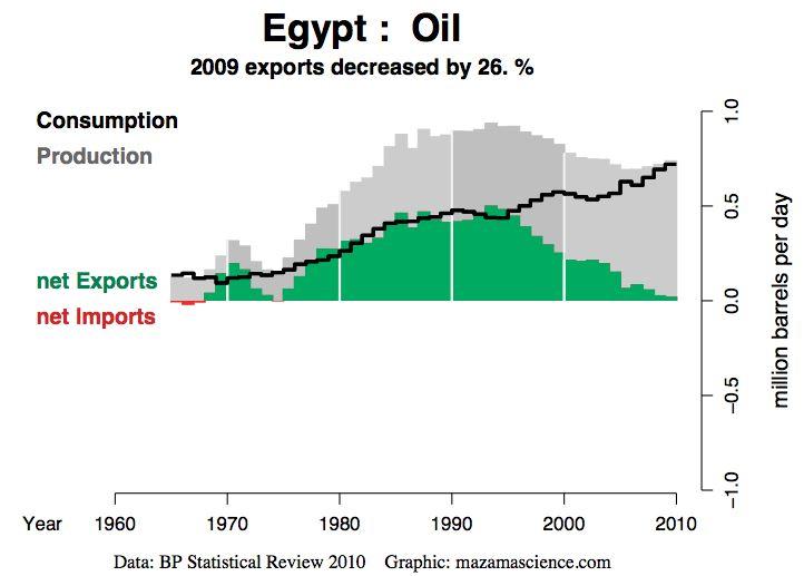 Egypt: ropa