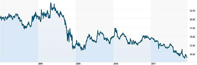 Vývoj cen akcií Panasonic