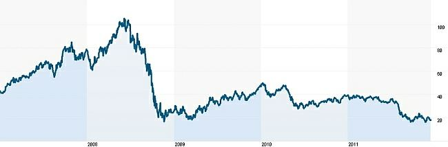 Vývoj cen akcií ArcelorMittal
