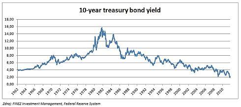 Vývoj výnosu desetiletých amerických dluhopisů do splatnosti