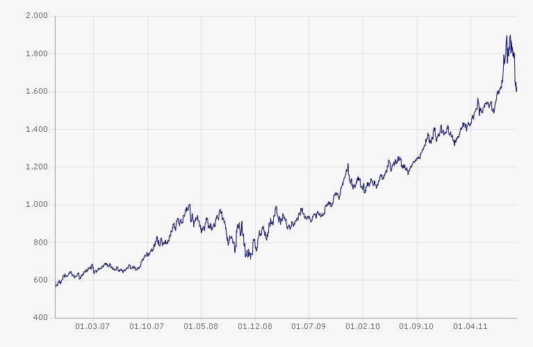 Vývoj cen zlata: březen 07–září 11