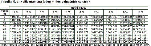 Inflační tabulka
