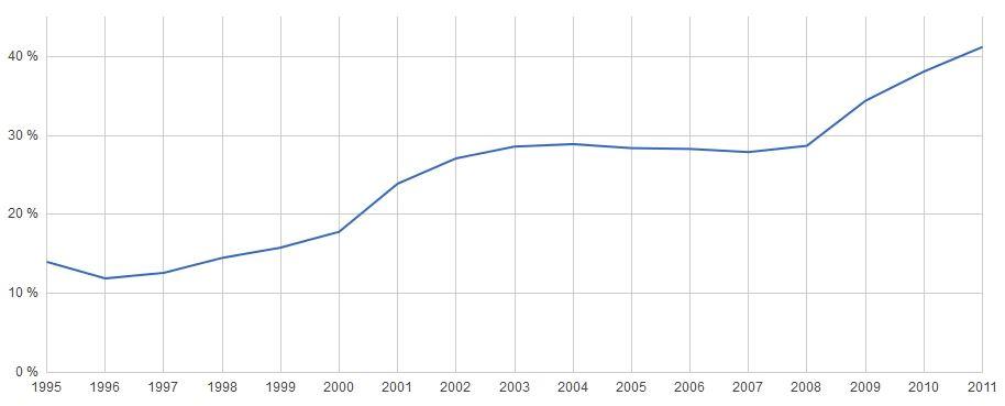 Statni dluh : HDP