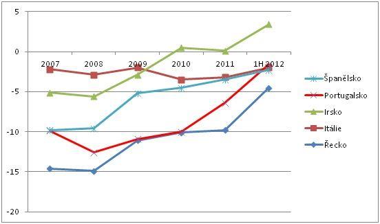 PIIGS: bilance běžného účtu v pct HDP