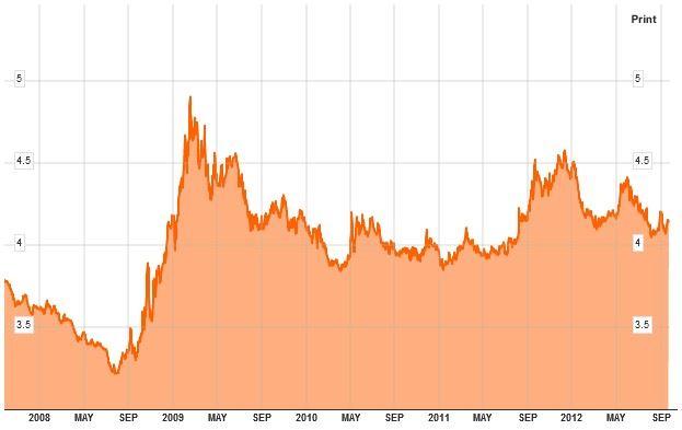 Kurz eura a zlotého