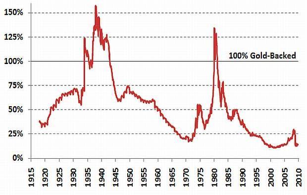 Krytí měnové báze (oběživo a bankovní rezervy) zlatem v USA