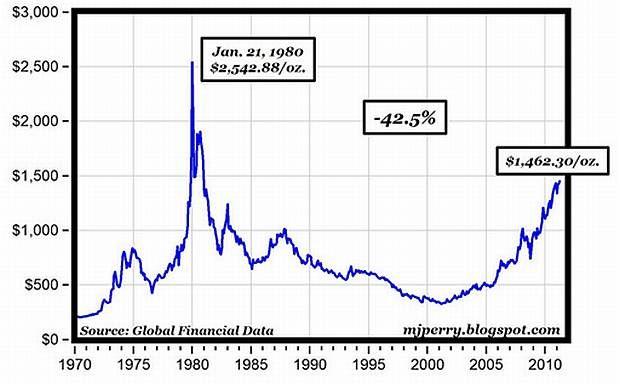 Cena zlata očištěná o inflaci (1970–2011)