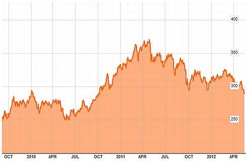 Vývoj komoditního indexu CRB