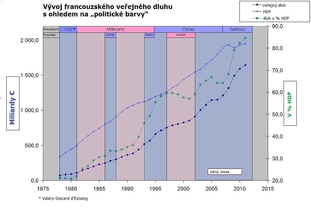 Vývoj francouzského veřejného dluhu 1978–2012