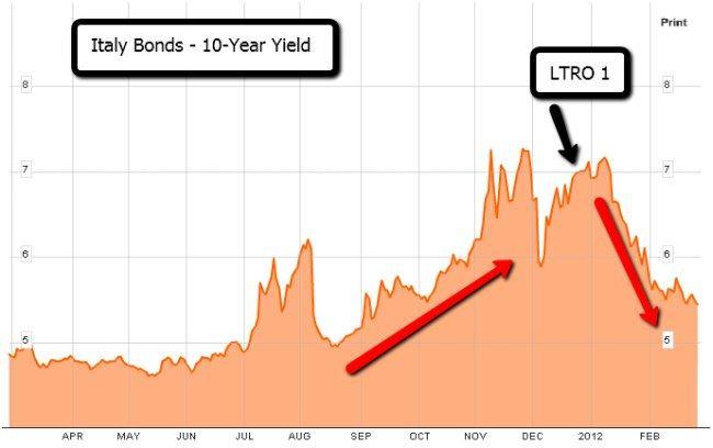 Italské vládní dluhopisy po LTRO