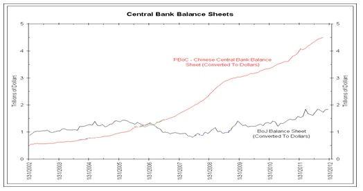 Rozvahy čínské (červeně) a japonské (fialově) centrální banky v bilionech dolarů