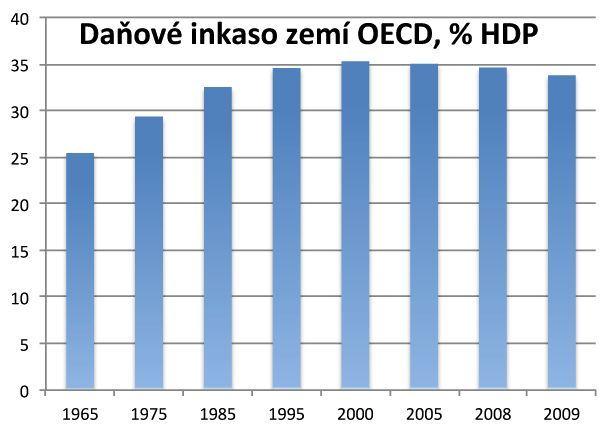Daňové inkaso zemí OECD