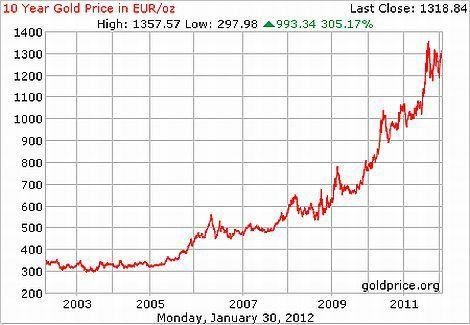 Cena zlata za posledních 10 let