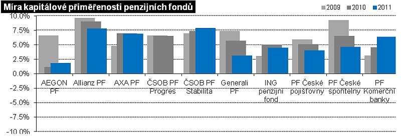 Kapitálová přiměřenost: penzijní fondy