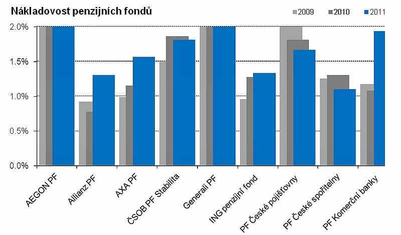 Nákladovost: penzijní fondy