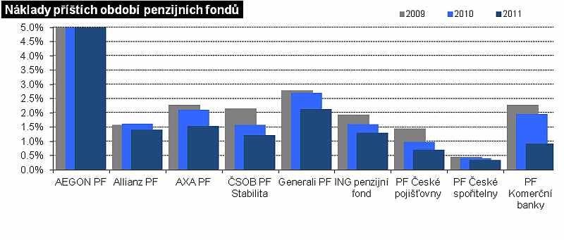 Náklady příštích období: penzijní fondy