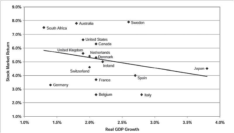 HDP a akciový výnos. Vyspělé země