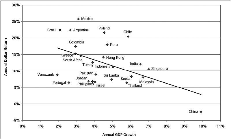 HDP a akciový výnos. Rozvojové země