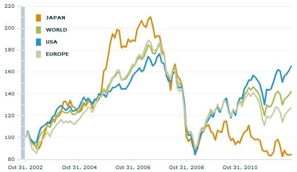 Relativní vývoj amerických, evropských a japonských akcií – horizont deset let