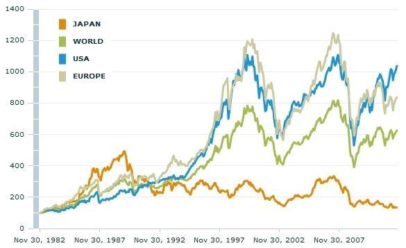 Relativní vývoj amerických, evropských a japonských akcií – horizont třicet let