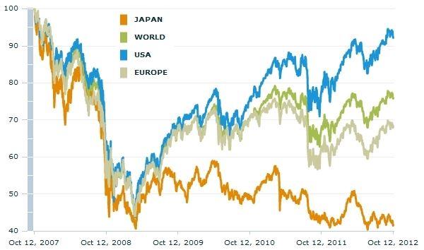 Relativní vývoj amerických, evropských a japonských akcií – horizont pět let