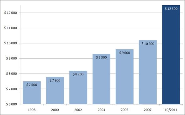Ceny briliantů 1998–2011