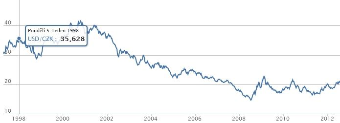 Kurz koruny k dolaru 1998–2012