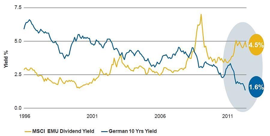 Dividendový výnos převyšuje v Evropě úroky dluhopisů