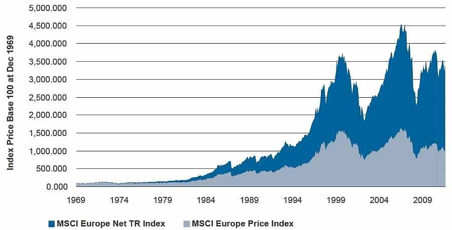 Vliv dividend na dlouhodobé výnosy z akcií